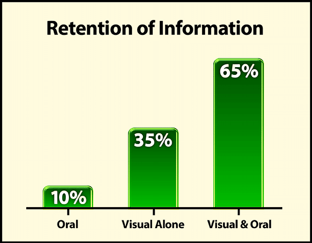 retention of information using visual aids