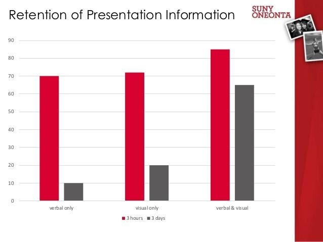 how well people retain information on presentation