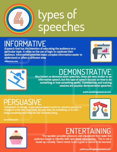 Fig 2: Four types of speeches