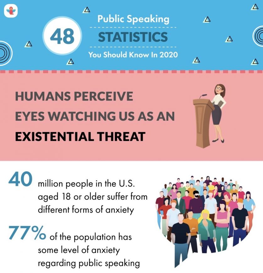 Snippet of a long infographic of fear of public speaking statistics.