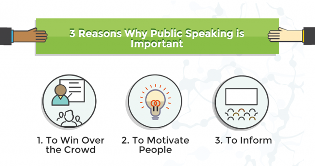 Fig 1: Importance of public speaking